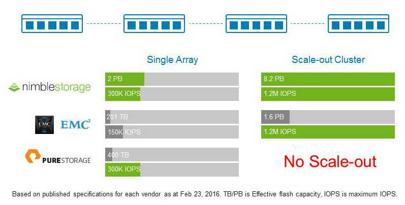 Breaking the limits of All-Flash scalability
