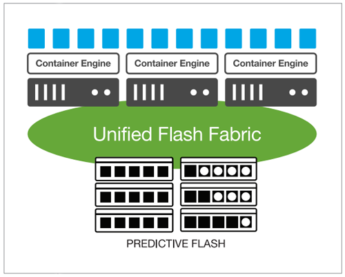 Predictive Flash: Persistent, shared storage designed for containers